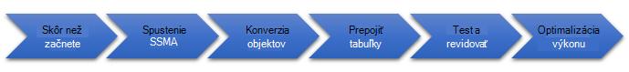 Fázy migrácie databázy na server SQL Server