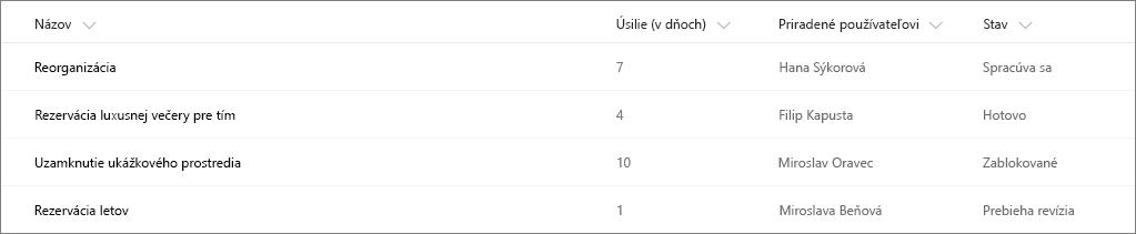 Príklad zoznamu služby SharePoint bez použitia formátovania stĺpca