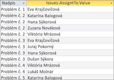 Výsledky pre pole s viacerými hodnotami pomocou <Fieldname>. Hodnotu