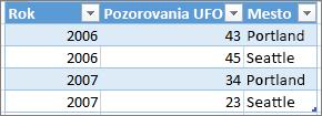 Príklad správneho formátu tabuľky