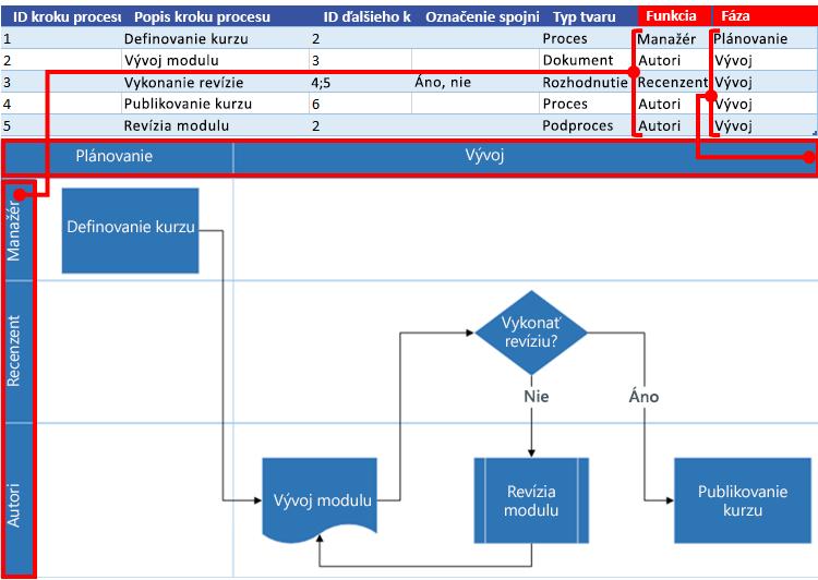 Interakcia mapy procesu Excelu svývojovým diagramom Visia: Funkcia afáza