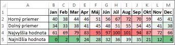 Údaje spodmieneným formátovaním pomocou farebnej stupnice