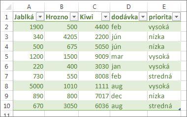 Vzorová tabuľka