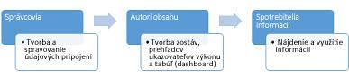 Lokalitu Centrum analytických nástrojov môžu používať správcovia, autori obsahu aj používatelia informácií.
