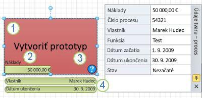 Tvar procesu s použitou údajovou grafikou.