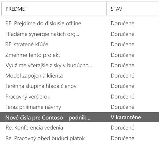 Snímka obrazovky zobrazujúca príklad výsledkov sledovania správ.