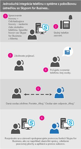Diagram procesu Volanie spoužitím pracovného čísla