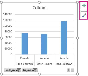 Kontingenčný graf s tlačidlami filtra, ikonami lupy a tlačidlami prvkov grafu v Exceli 2016 pre Windows