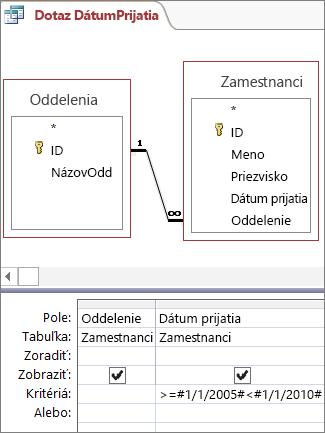 Ako urobiť veľký profil na dátumové údaje stránok