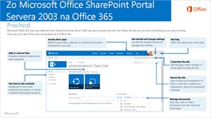 SharePoint 2003 do služieb Office 365