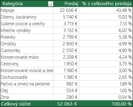 Vzorová kontingenčná tabuľka so stĺpcami Kategória, Predaj a % z celku
