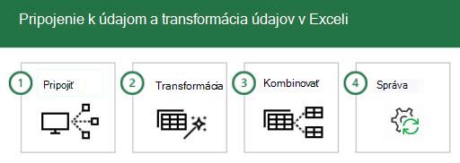 Pripojenie k údajom a transformácia údajov v Exceli v 4 krokoch: 1-Connect, 2-transformovať, 3-kombinovať a 4-spravovať.