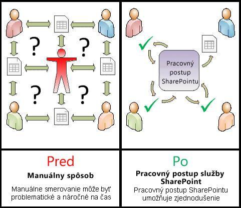 Porovnanie manuálneho postupu s automatickým pracovným postupom