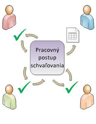 Jednoduchý diagram pracovného postupu schválenia