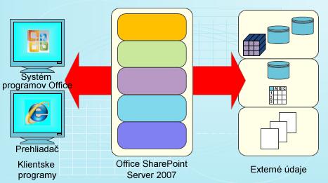 Plán používania údajov na SharePoint Serveri