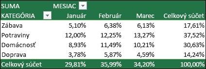 Príklad kontingenčnej tabuľky s hodnotami zobrazenými ako percentuálny podiel z celkového súčtu