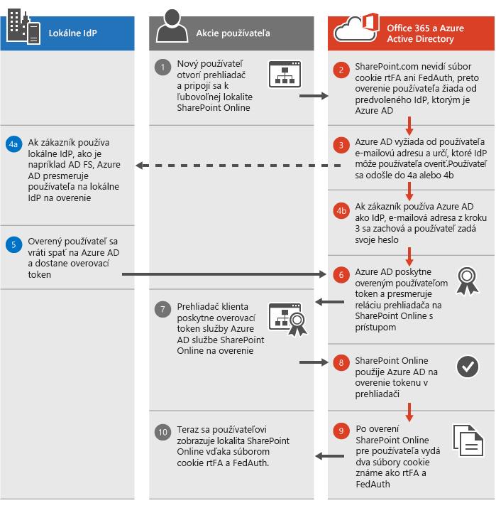 Proces overovania služby SharePoint Online