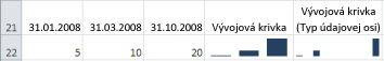 Stĺpcové krivky pri použití možnosti Typ všeobecnej osi a Typ údajovej osi