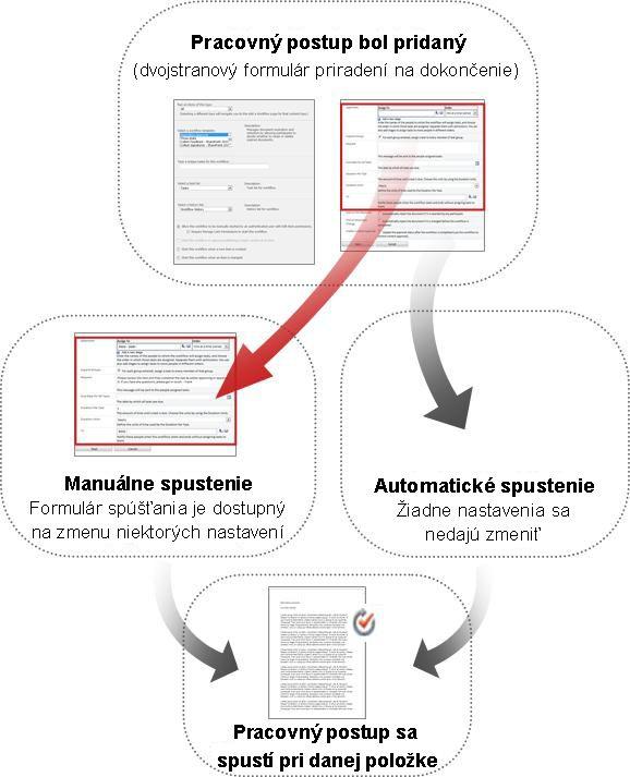 Porovnanie formulárov pre manuálne a automatické spustenie