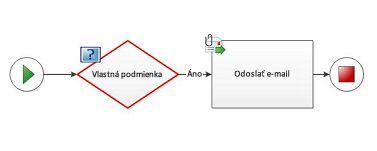 Vlastnú podmienku nie je možné pridať do diagramu pracovného postupu.