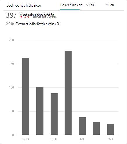 Štatistiky o online dátumu lokalít