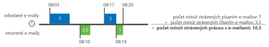 Príklad, ako Analytické nástroje Delve vypočítavajú čas trávený pri e-mailoch