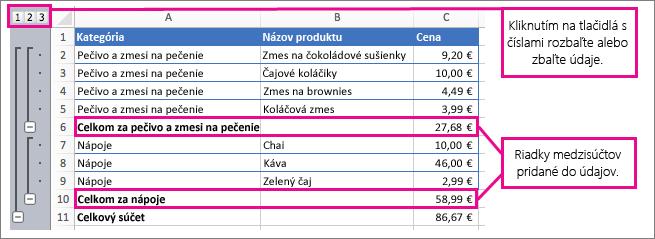 Príklad medzisúčtov zobrazujúci medzisúčty a čísla, na ktoré možno kliknúť na rozbalenie a zbalenie údajov