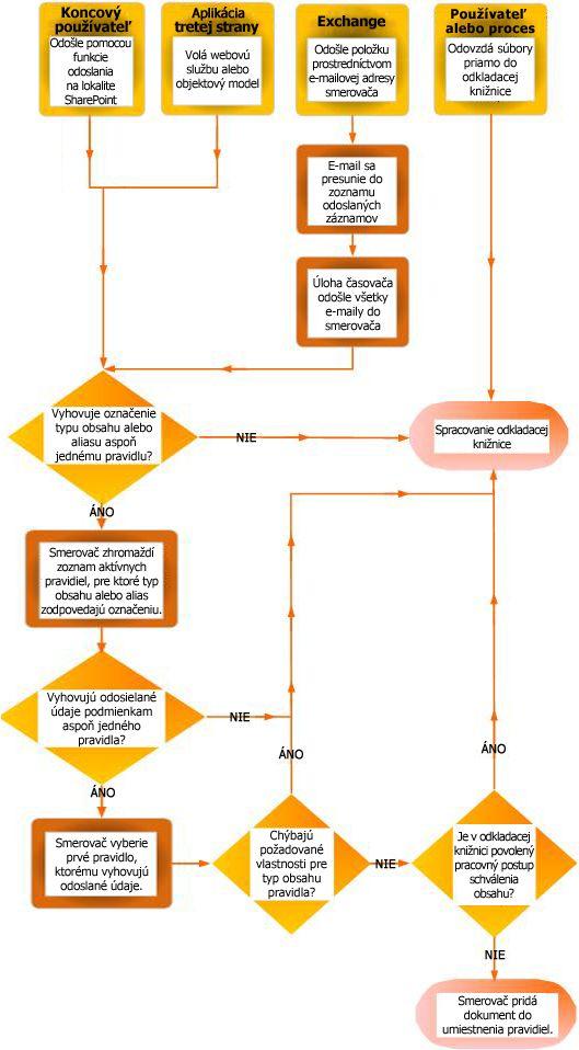 Smerovanie dokumentov pomocou nástroja na organizovanie obsahu