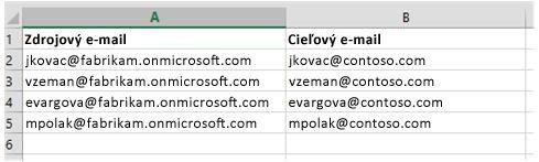 Súbor CSV použitý na migráciu údajov poštovej schránky od jedného nájomníka služieb Office 365 kdruhému