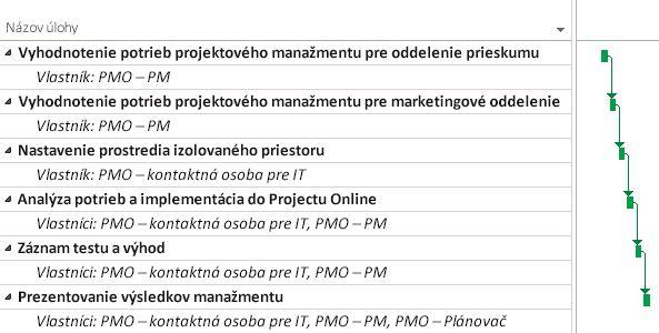 Plán projektu PMO v Projecte Online