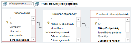 Použitie jednej tabuľky na nepriamo spojenie dvoch ďalších tabuliek