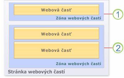 Webové časti na stránke