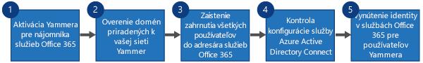 Vývojový diagram znázorňujúci v štyroch krokoch postup, ako nahradiť jediné prihlásenie Yammera a nástroj Yammer DSync prihlásením služieb Office 365 pre Yammer a Azure Active Directory Connect.