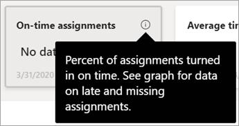 Text s informáciami o texte z dlaždice údajov v prehľadoch tried