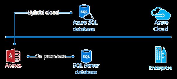 Accessový diagram hybridného cloudu