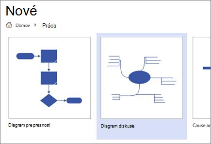 Výber šablóny diagramu brainstormingu