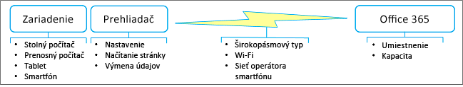 Faktory výkonu siete