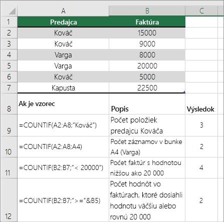 Príklady funkcie COUNTIF