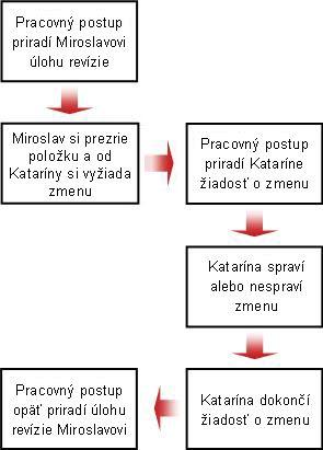 Vývojový diagram požiadavky na zmenu