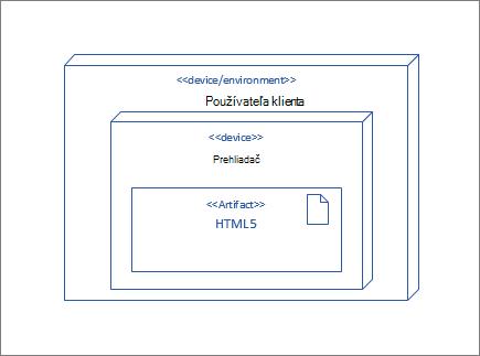 UserClient uzol, obsahujúce uzol prehliadač, ktorý obsahuje artefakt HTML5
