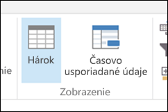 Zobrazenie s časovo usporiadanými údajmi