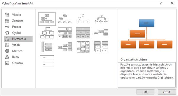 Zobrazí sa dialógové okno Grafické prvky SmartArt s vybratou hierarchiou