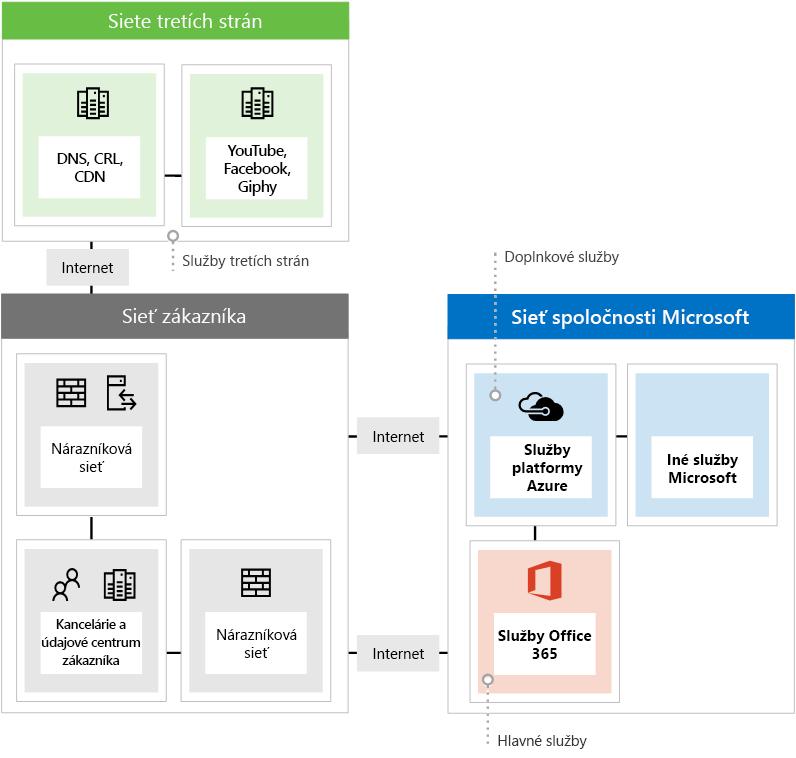 Zobrazenie troch rôznych typov koncových bodov siete pri používaní služieb Office 365