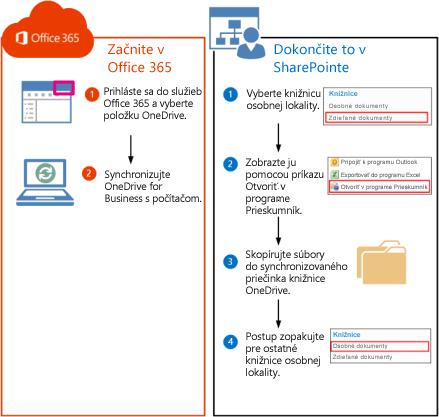 Postup na presunutie knižníc SharePointu 2010 do služieb Office 365