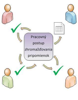 Smerovanie položky toku činností pre účastníkov