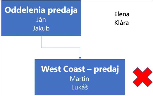 Diagram zobrazujúci obdĺžnik s označením Oddelenie predaja a menami Peter a Adam. Tento obdĺžnik je prepojený s ďalším obdĺžnikom nižšie s označením West Coast – Predaj a menami Marek a Pavol. Vedľa obdĺžnika sa nachádza červený znak X. V pravej hornej časti diagramu sa nachádzajú mená Zuzana a Eva.
