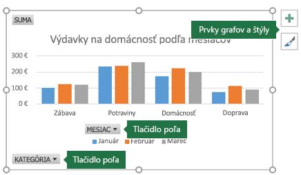 Kontingenčný graf s označeniami, ktoré smerujú na tlačidlá poľa a nástroje pre grafy