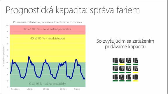 Graf zobrazujúci prognostickú kapacitu: spravovanie fariem