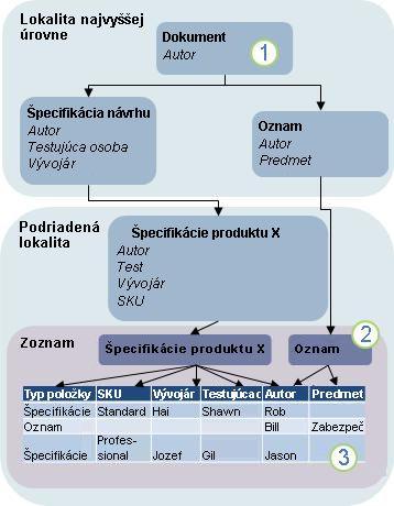 Diagram dedičnosti typov obsahu
