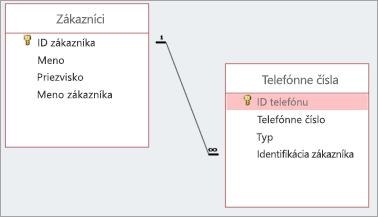 "Vzťah ""one-to-many"""